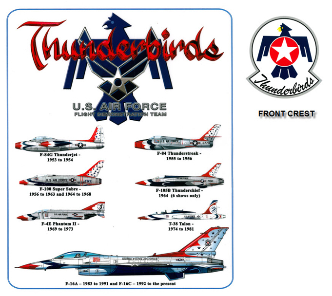 Thunderbirds - Aircraft History